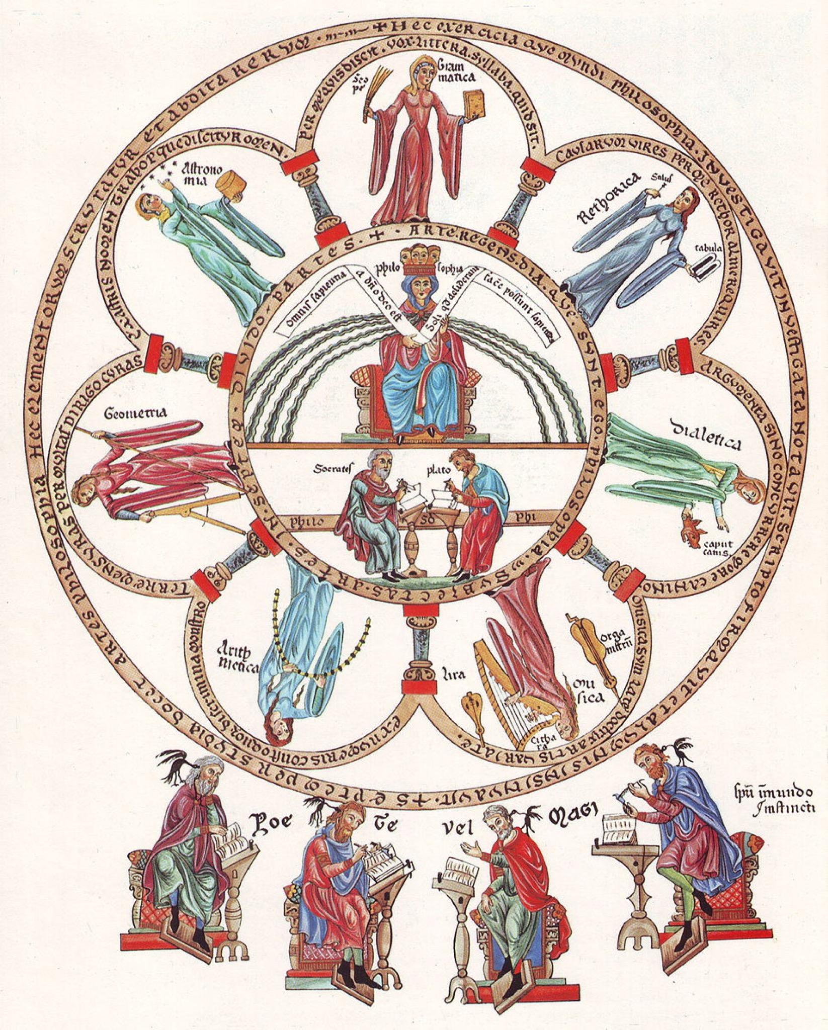 Hortus Deliciarum, Die Philosophie mit den sieben freien Künsten