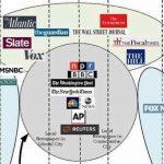 米国ニュースの偏りがすぐに分かる画像